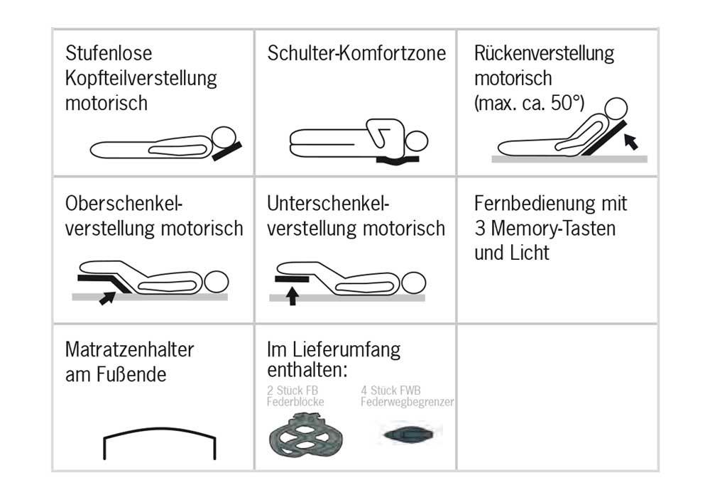 tabelle Technische Information