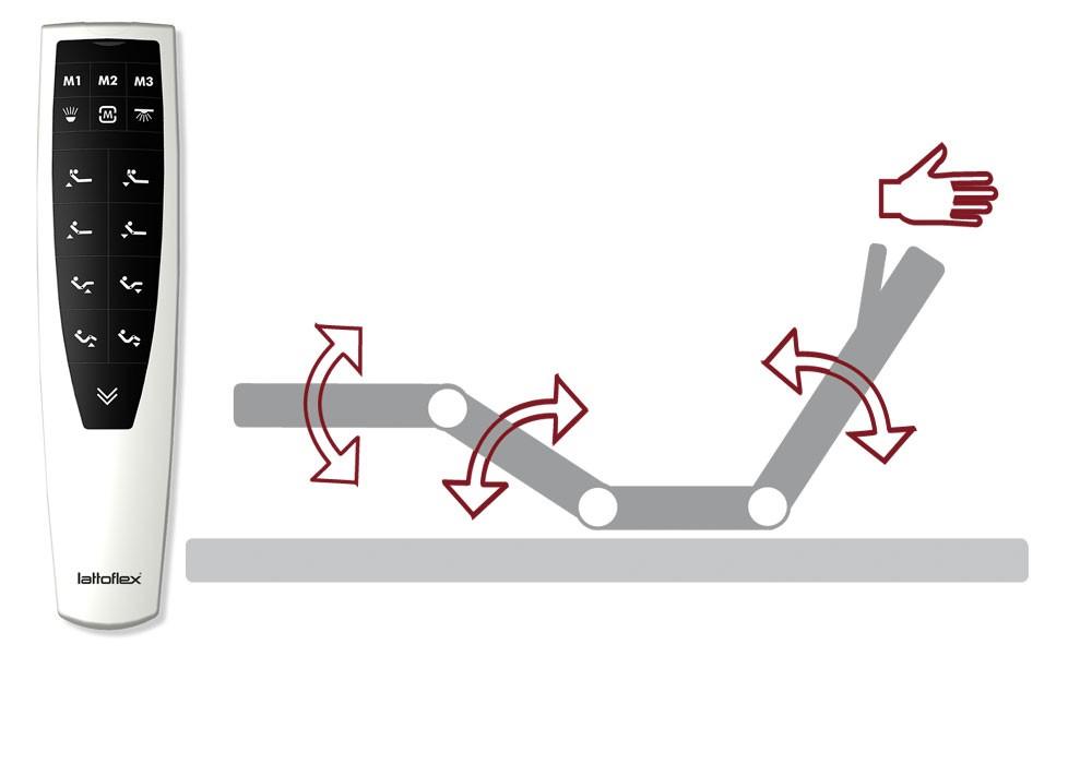 Verstellfunktionen: mit Verstellung: Kopfteil, mit Verstellung: Kopfteil, Oberkörper, Oberschenkel, mit Verstellung: Kopfteil, Oberkörper, Oberschenkel, Unterschenkel