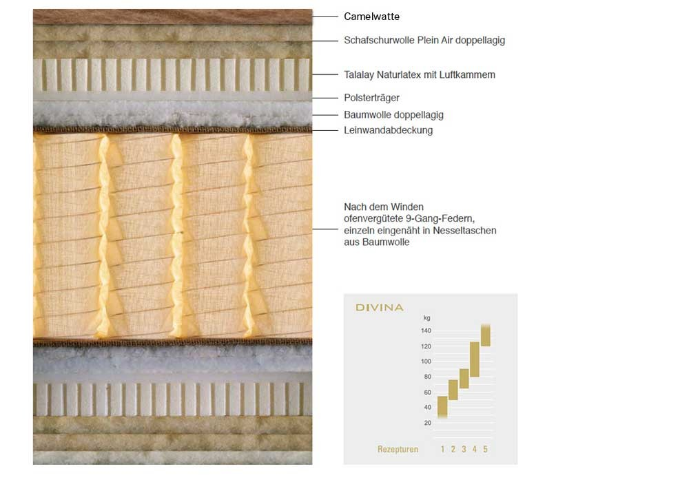 SCHRAMM | Matratze | DIVINA CAMEL Querschnitt