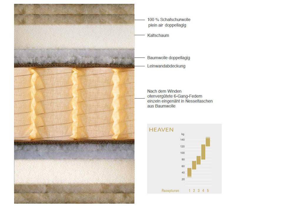 SCHRAMM | Taschenfederkernmatratze | HEAVEN Querschnitt